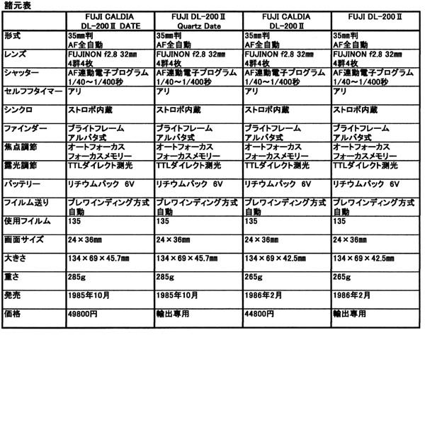 19] FUJI CARDIA DL-200 | 子安...